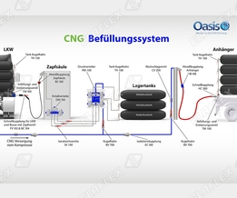 Oasis CNG refuelling equipment: